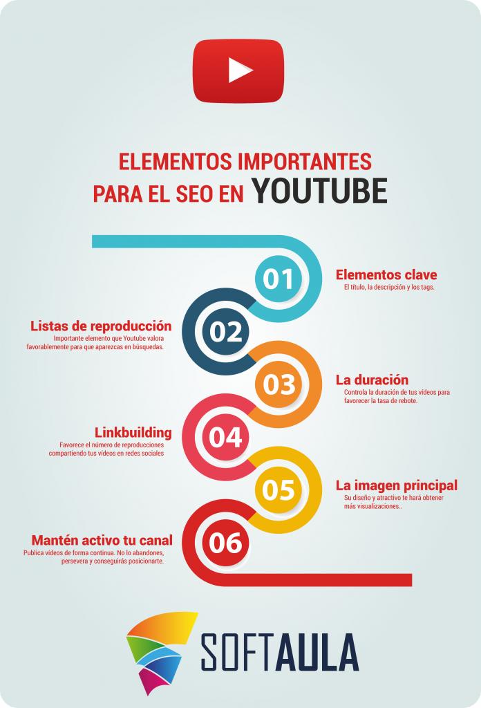 Infografía SEO Youtube